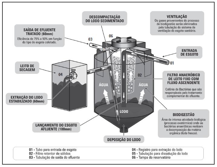 Projetos e Obras Sustentáveis em Cotia – São Paulo – SP